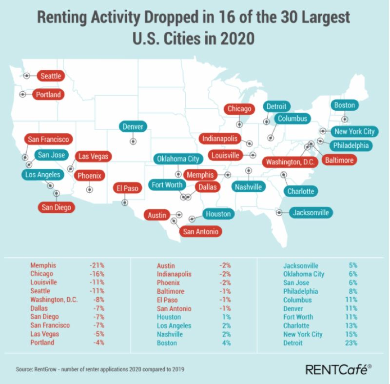 COURTESY GRAPHIC: RENTCAFEACUTE;.COM - One of the charts in the RENTCafeacute;.com report.