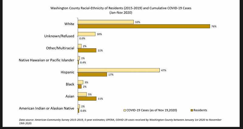 COURTESY PHOTO: WASHINGTON COUNTY - A graph shows COVID-19 cases in Washington County based on race, ethnicity of residents.