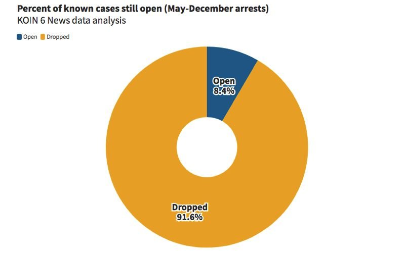 VIA KOIN - Just 8.4% of known Portland protest arrest cases are still being prosecuted.