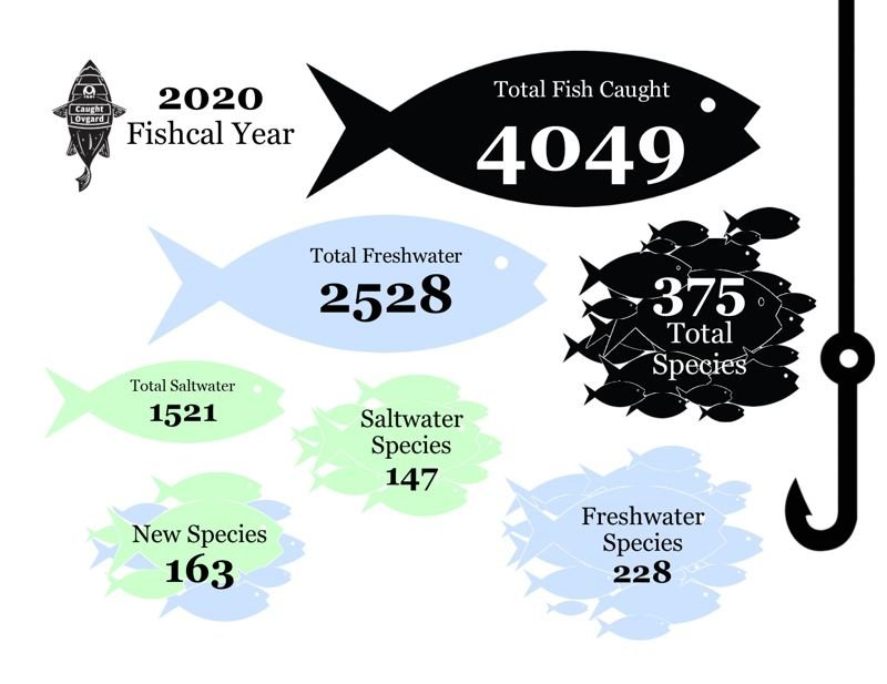 COURTESY GRAPHIC: LUKE OVGARD - The 2020 'Fishcal Year' featured a total of 4,049 fish caught by Ovgard, averaging to a little more than 11 fish per day.