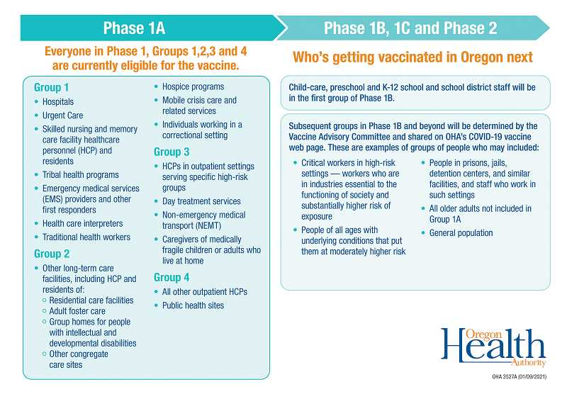 OREGON HEALTH AUTHORITY - This graphic from the Oregon Health Authority outlines the groups that are eligible for COVID-19 vaccinations in Phase 1A.