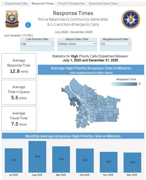 COURTESY GRAPHIC: PPB - An online Portland Police Bureau chart tracking response times.