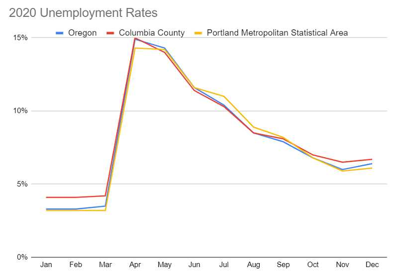 PMG GRAPHIC; OREGON EMPLOYMENT DEPARTMENT DATA - The Portland Metropolitan Statistical Area includes five Oregon counties (Clackamas, Columbia, Multnomah, Washington and Yamhill) and two Washington counties (Clark and Skamania).