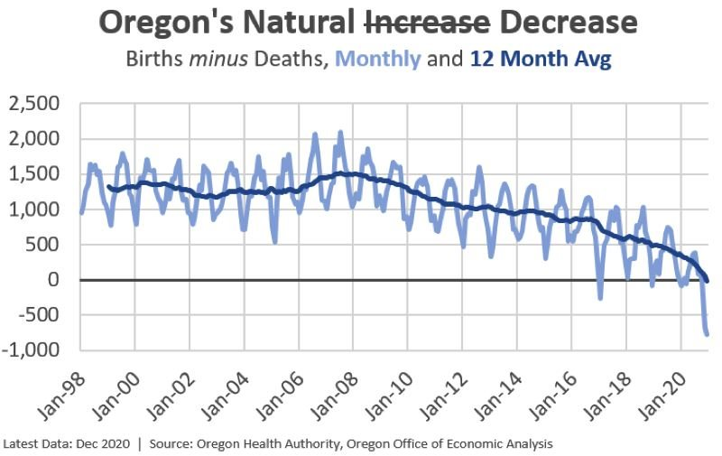 COURTESY GRAPHIC: STATE OF OREGON - Deaths outnumbered births in Oregon for the first time in 2020.