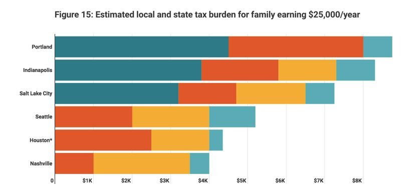 COURTESY: PORTLAND BUSINESS ALLIANCE AND THE VALUE OF JOBS - Portland's eight new taxes have become regressive, costing poor people disproportionately more than other groups, says the Portland Business Alliance and the Value of Jobs coalition report. Nashville is starting to look attractive.