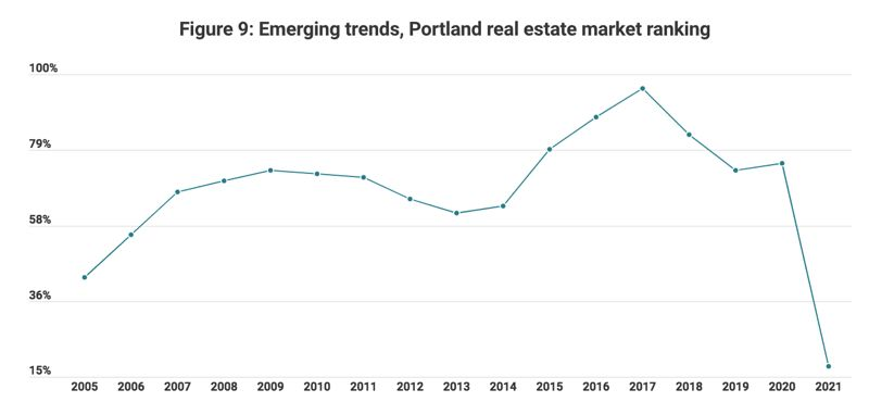 COURTESY: PORTLAND BUSINESS ALLIANCE AND THE VALUE OF JOBS - The whole city of Portland's real estate ranking has plummeted from 2017, from 96% to 18% now. This is measured by looking at less visible markers such as underlying capital and insurance markets. Between 2005 and 2020 the entire Portlandia feel-good bubble swelled and has now been popped.