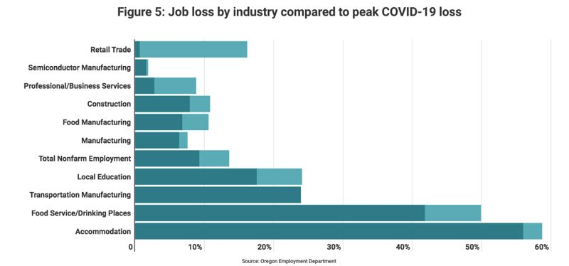 COURTESY: PORTLAND BUSINESS ALLIANCE AND THE VALUE OF JOBS - In terms of jobs lost in Portland in 2020, Accommodation and Food/Drink were whacked the hardest. Jobs in chip making, professional services and construction were the safest, suffering the least losses.