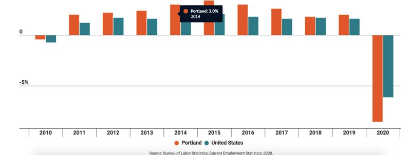 COURTESY: PORTLAND BUSINESS ALLIANCE AND THE VALUE OF JOBS - No suprise here that 2020 was a terrible year for employment in Portland. There will be no recovery until COVID-19 is under control.