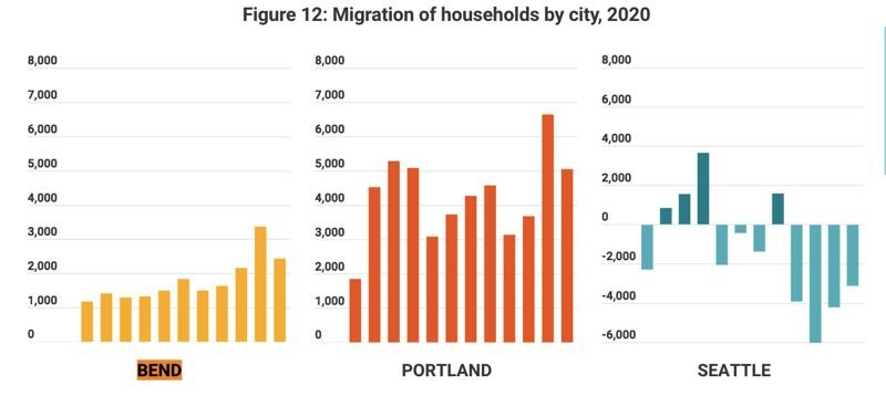 COURTESY: PORTLAND BUSINESS ALLIANCE AND THE VALUE OF JOBS - At least we're not Seattle. For all its blue chip brands and big city swagger, Seattle is hurting more in some respects. While net migration to Portland (and Bend) remains strong, there is out migration from the Emerald City. (Fig. 12)