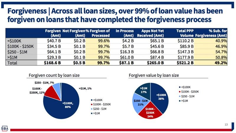 COURTESY PHOTO: SMALL BUSINESS ADMINISTRATION - As Dolly Parton said, Forgiveness is all there is. PPP loans are being forgiven at a high rate because they are being spent, as intended, mostly on payroll to keep businesses open and unemployment down.