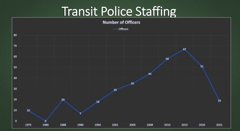 VIA TRIMET - The Transit Police force is at present staffed by just 19 sworn officers, according to TriMet.