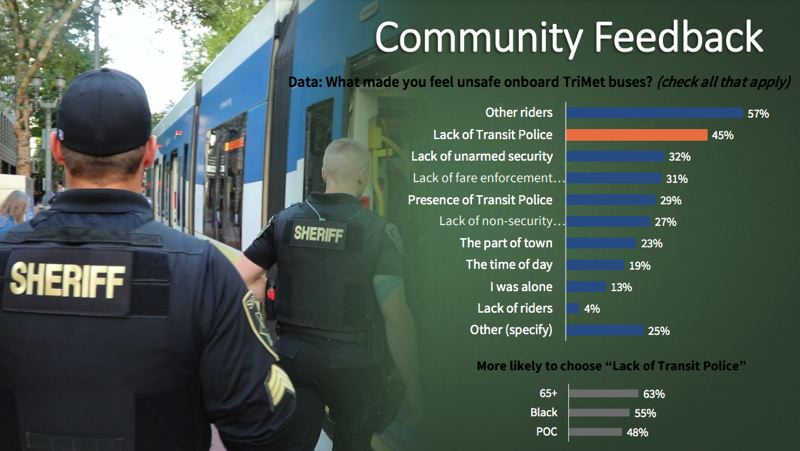 VIA TRIMET - Roughly 13,000 survey respondents cited a variety of causes that made them feel unsafe while onboard, but more seek an increased police presence than oppose it.