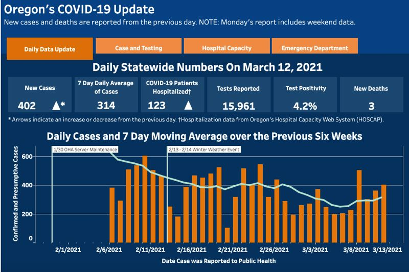 COURTESY OHA - The most recent Oregon Health Authority tracking chart.