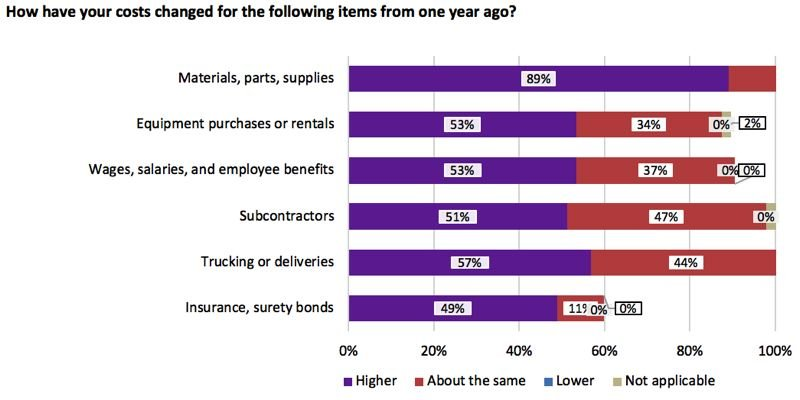 COURTESY: AGC - As part of the research done, construction firms were asked how their costs have changed in the past year.