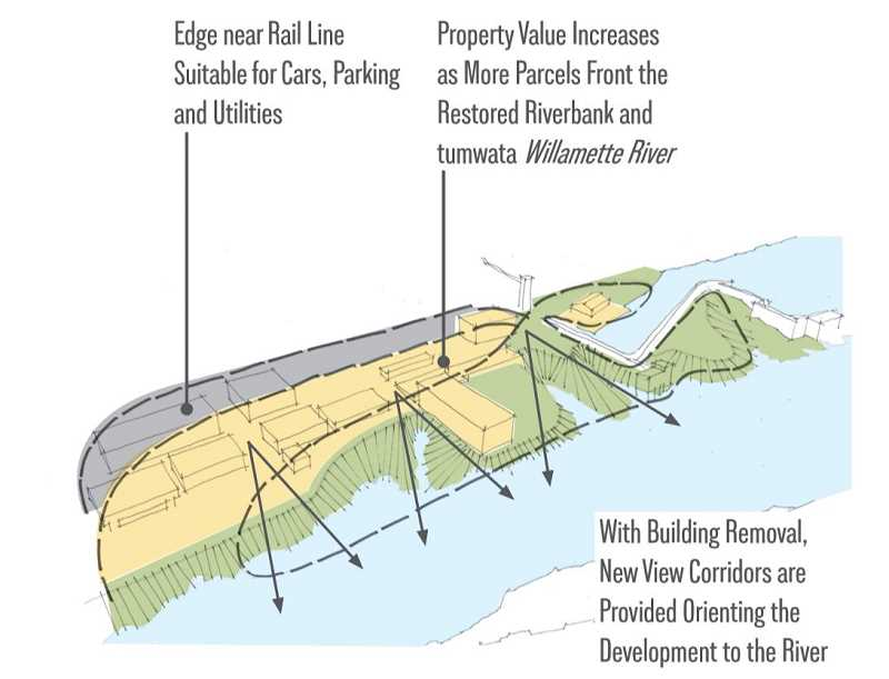 COURTESY RENDERING - Grand Ronde tribal leaders hope to increase the property value of additional parcels of land by restoring the riverbank to what may have been the historic course of the Willamette River prior to 19th-century industrial activities.