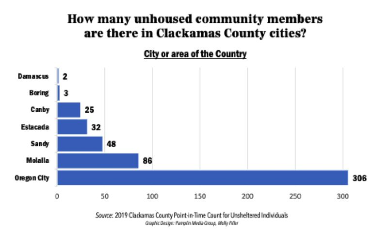 PMG GRAPHIC: MOLLY FILLER - Clackamas County's 2019 point-in-time count for unsheltered individuals found that the number of unhoused people is greater in more urban areas, such as Oregon City. A total of 1,166 people were found to be without shelter that year.