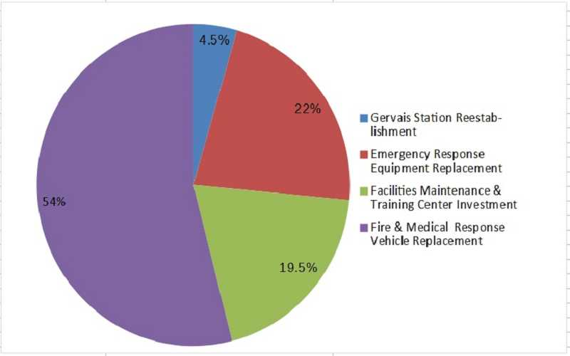 COURTESY GRAPHIC: WOODBURN FIRE DISTRICT - This pie chart shows how bond funds would be used, including 4.5% of which would restore the Gervais station.