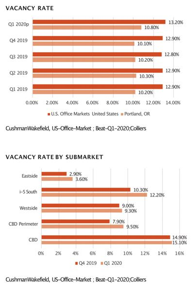 COURTESY CUSHMAN WAKEFIELD - As evidenced by the top graph, office market vacancy rates in the United States still exceed those of Portland. However, in the graph above, office vacancy rates throughout the Portland area continue to rise.