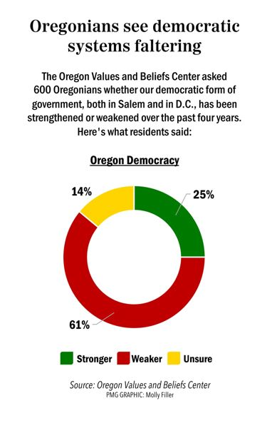 PMG GRAPHIC: MOLLY FILLER - The Oregon Values and Center found that faith in Oregon democracy is faltering across Oregon