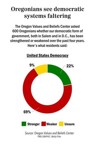 PMG GRAPHIC: MOLLY FILLER - The Oregon Values and Beliefs Center found that Oregonians are losing faith in democracy.
