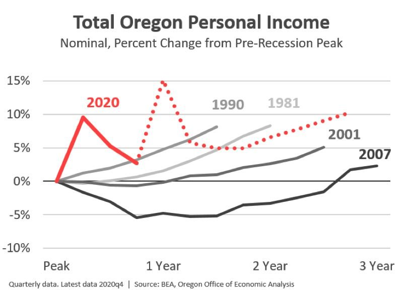 COURTESY: OREGON OFFICE OF ECONOMIC ANALYSIS - Oregonians' personal income is rebounding quicker than ususal in this pandemic recession.