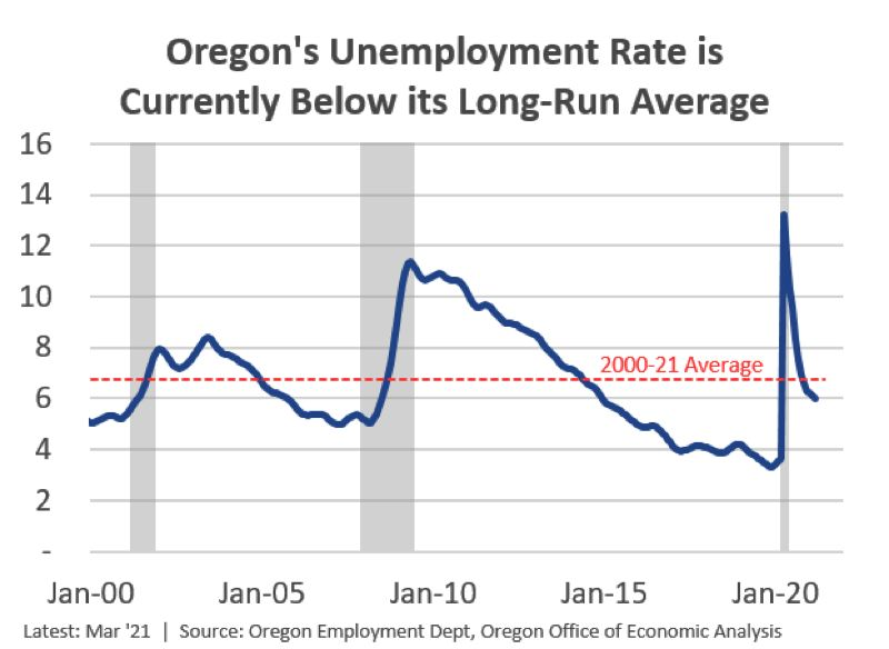 COURTESY: OREGON OFFICE OF ECONOMIC ANALYSIS - At 6%, Oregon's unemployment as of March 2021 is below average.
