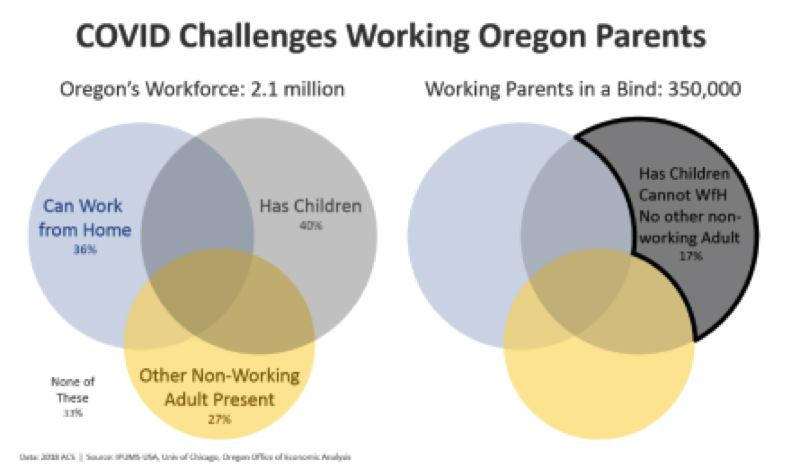 COURTESY: OREGON OFFICE OF ECONOMIC ANALYSIS - One in six Oregonians in the labor force had kids and could not work and watch them while in-person school was sustpended, which also increased the unemployed pool.