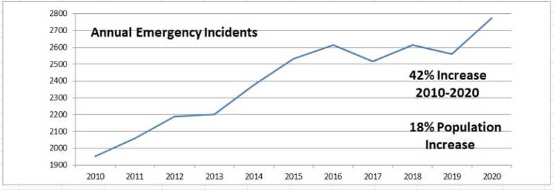 COURTESY PHOTO: WOODBURN FIRE DISTRICT - Woodburn Fire District emergency response incidents and population have seen a steady increase over the past decade.