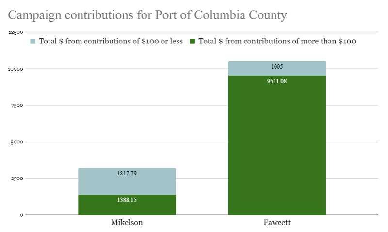 Campaign contributions stack up for port candidates