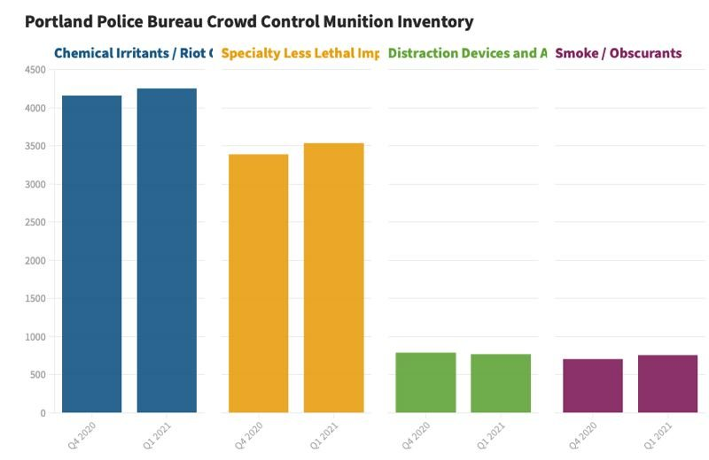 COURTRESY PPB - A chart showing the Portland Police Bureau's crowd control inventory.