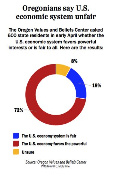 PMG GRAPHIC: MOLLY FILLER - Seven out of ten Oregonians believe the U.S. economic system favors the wealthy and powerful.