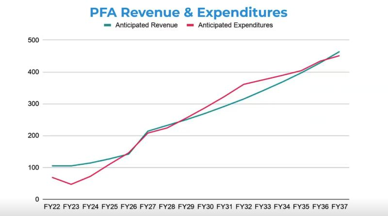 COURTESY GRAPHIC - A Multnomah County budget presentation charts the anticipated revenue and expenses for its Preschool for All program.