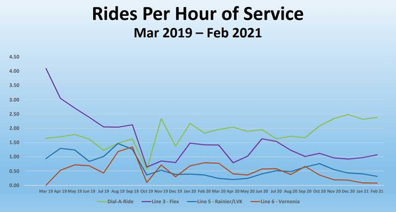COLUMBIA COUNTY RIDER - A chart prepared by CC Rider transit director John Dreeszen shows ridership for three of CC Rider's fixed routes and Dial-a-Ride. Dial-a-Ride has had the highest rides per hour since late 2019, other than line 1 (St. Helens to Portland), which is not shown.