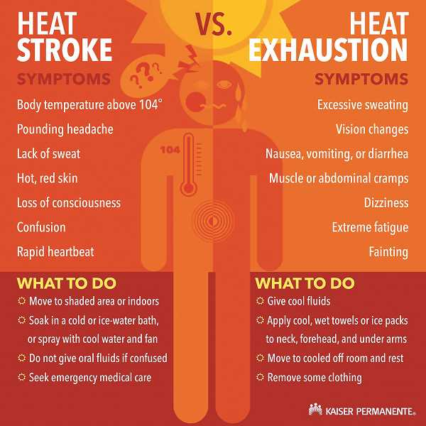 COURTESY GRAPHIC: KAISER PERMANENTE - Those who have suffering from the heat for the past week should pay particular attention to a number of signals that could indicate heat stroke or heat exhausion.
