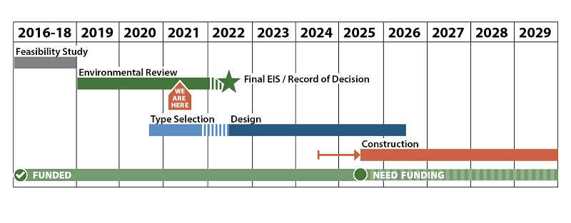 COURTESY GRAPHIC: MULTNOMAH COUNTY - A timeline of when the new Burnside Bridge will be built. Officals are hoping a large earthquake does not happen before 2029.