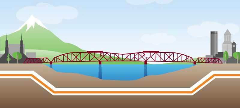 COURTESY GRAPHIC: PACIFIC POWER - Pacific Power's Willamette River Crossing Project will bring a new tunnel under the Willamette River. The orange line marks the new power cable.  Boring begins in 2022.
