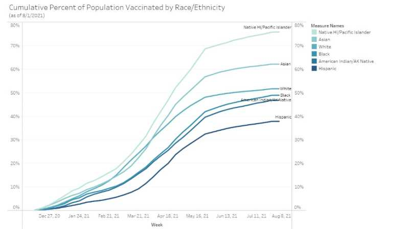 GRAPH COURTESY: COUNTY PUBLIC HEALTH DEPARTMENT - This graph shows the cumulative percent of Clackamas County population vaccinated by race/ethnicity as of Aug. 1.