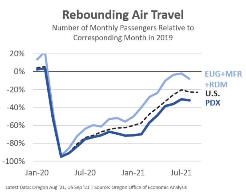 COURTESY GRAPHIC:  OREGON OFFICE OF ECONOMIC ANALYSIS - Air travel passenger counts are about 80% recovered, nationally, although Portland is lagging. Eugene, Medford, and Redmond have all experienced nearly identical patterns over the past 18 months.