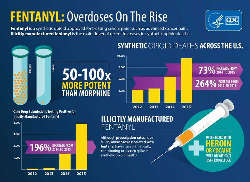 According to the CDC, fentanyl overdoses and deaths are on the rise across the nation as the level of potency far exceeds previous levels.