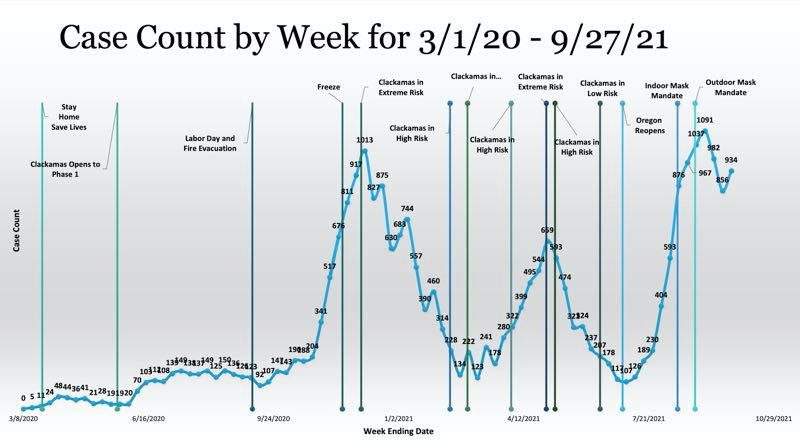 PMG SCREENSHOT: CLACKAMAS COUNTY - Weekly case count back on the rise in Clackamas County.