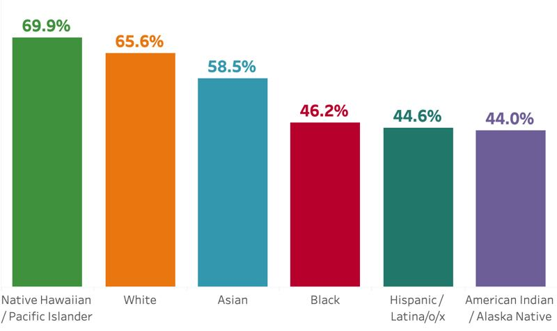 COURTESY GRAPHIC: OREGON HEALTH AUTHORITY - A chart from the Oregon Health Authority shows the vaccination rates among adults of different racial and ethnic groups in the region containing Columbia, Clatsop, Tillamook and Lincoln counties as of Oct. 10, 2021.