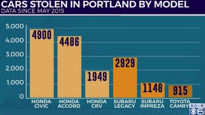COURTESY GRAPHIC: KOIN 6 NEWS - A chart of the most popular cars to steal in Portland.