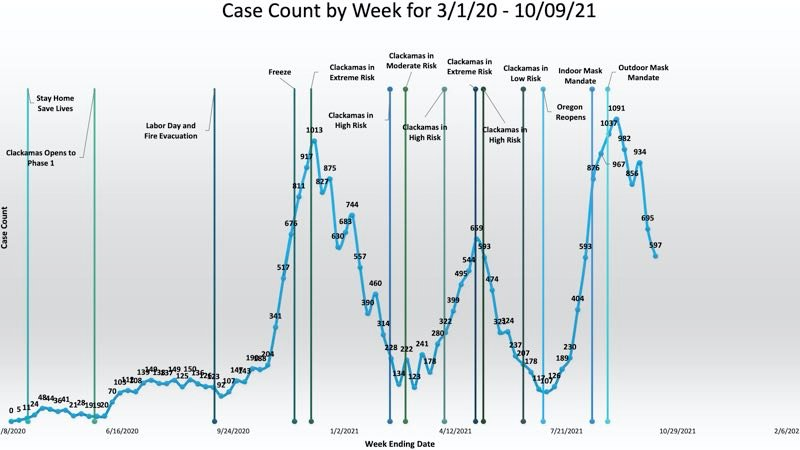 COVID weekly cases, hospitalizations decline in Clackamas County