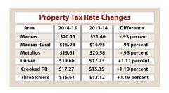 Photo Credit: PIONEER CHART - Property tax rates were down slightly in Madras and Metolius, but rose at Culver, Crooked River Ranch and Three Rivers.