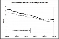 Photo Credit: COURTESY OF THE OREGON EMPLOYMENT DEPARTMENT - The unemployment rate in Columbia County has remained steadily higher than the statewide average in recent years. The county's seasonally adjusted unemployment rate in December 2014 was 7.7 percent - one percentage point higher than Oregon's 6.7 percent unemployment rate.