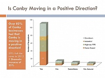Is Canby moving in a positive direction?