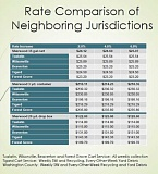 COURTESY CITY OF SHERWOOD - As the city council looks at potentially increasing the amount residents are charged each month for garbage service -- anywhere from a 2- to 6-percent increase -- here's what neighboring jurisdictions pay for service.