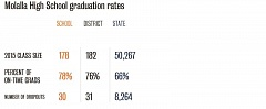OREGON DEPARTMENT OF EDUCATION  - Molalla High School graduation rates