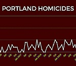 Gun violence explodes in East Portland; City Council responsible