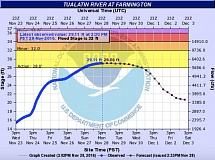 COURTESY OF THE NATIONAL WEATHER SERVICE - A hydrograph from the National Weather Service as of Monday afternoon shows the Tualatin River above its action stage in the rural Farmington area, upriver from Tualatin, but almost three feet shy of its flood level.